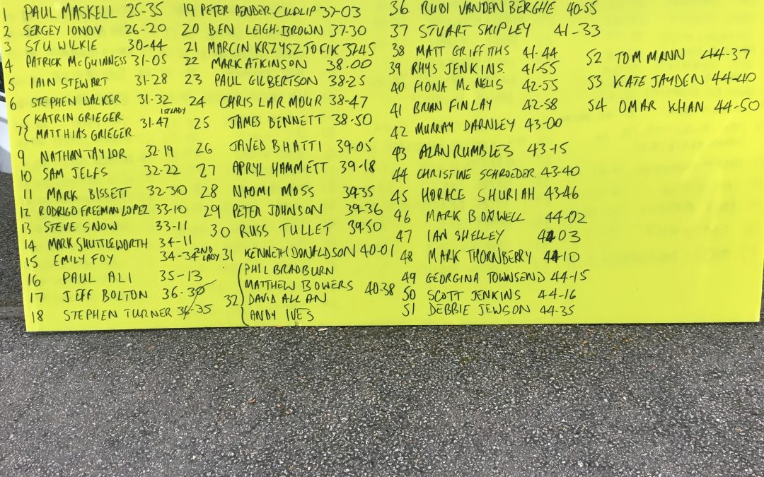 GUCR 2018 Provisional Results